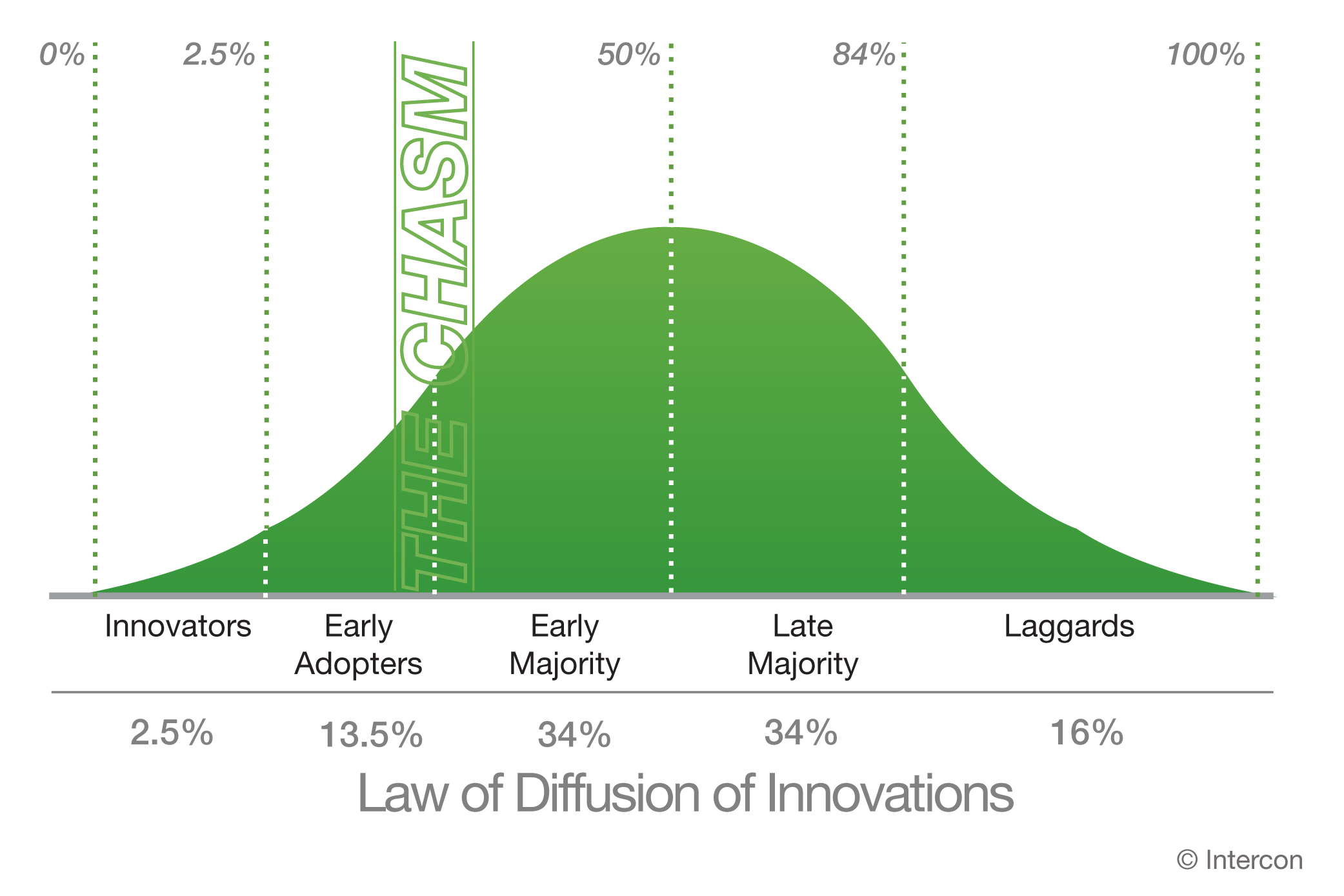 why the diffusion of innovation and technology important Economics technological advances: discovery, invention, innovation, diffusion, research and development technology is the single greatest factor that distinguishes modern economies from primitive ones.