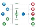 Smart Meter Lifecycle