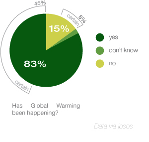 Americans Believe Global Warming