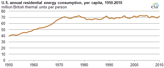 Energy Use In America