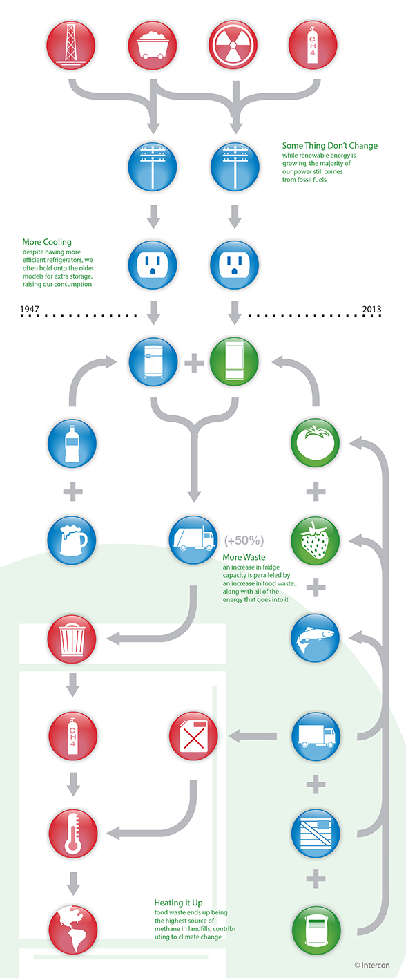 Energy Efficiency vs  Using Less | Smart Cities Dive