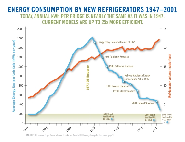 Fridge_Efficiency _Trend.jpg