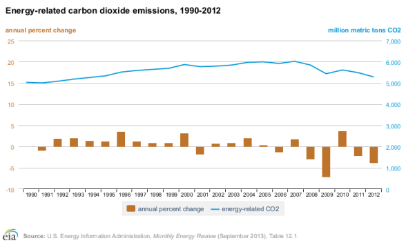 america 2012 carbon energy emissions