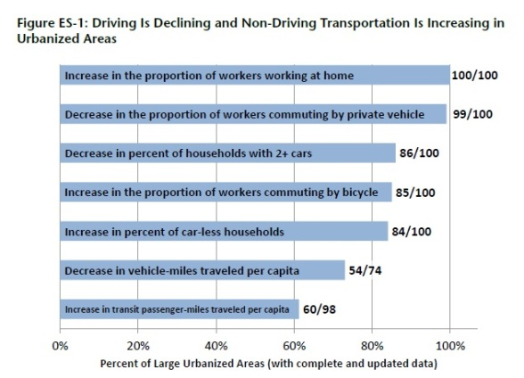 car driving decline chart