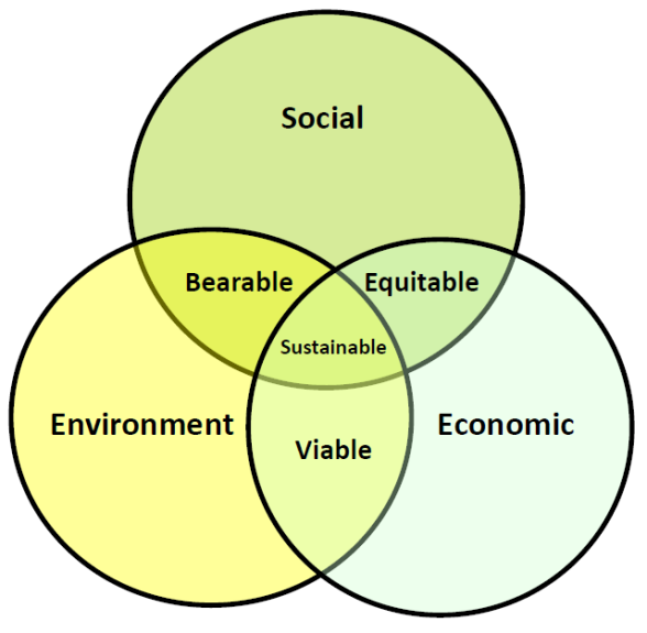 environment economy society sustainability