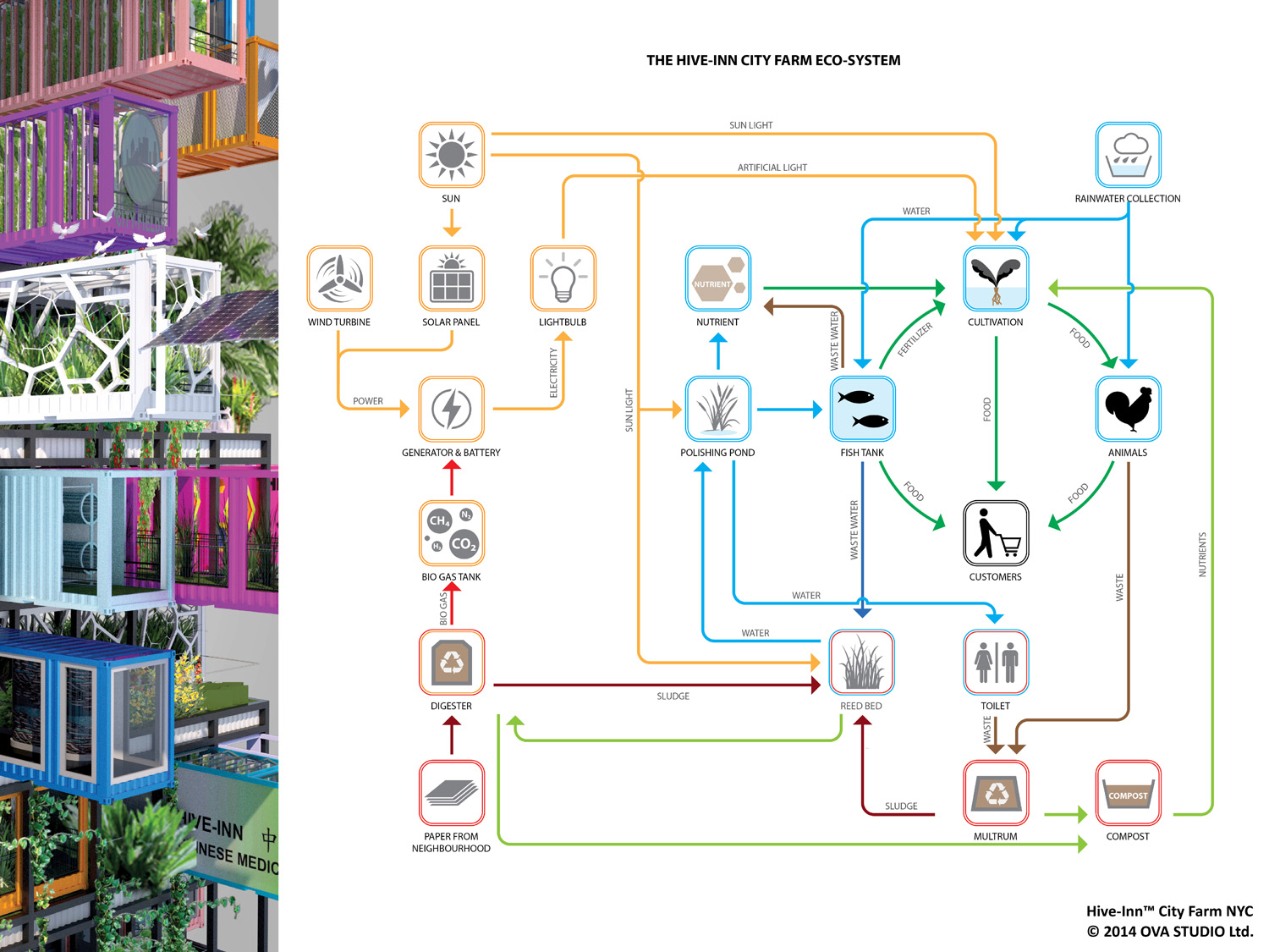 Hive Farm Proposes Plug And Play Vertical Farming